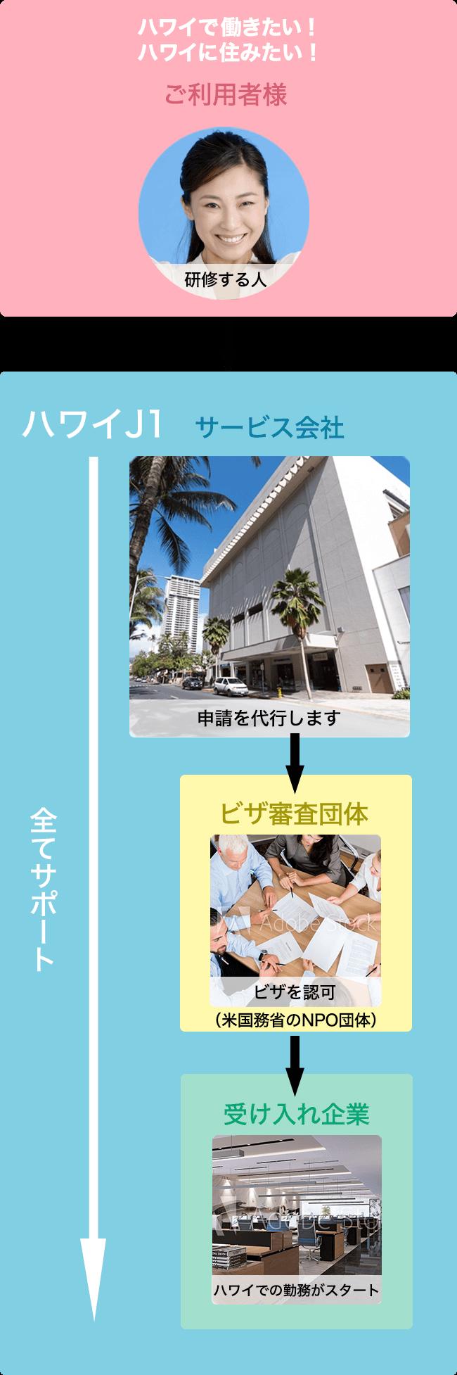 ハワイJ1 ビザ申請の流れ